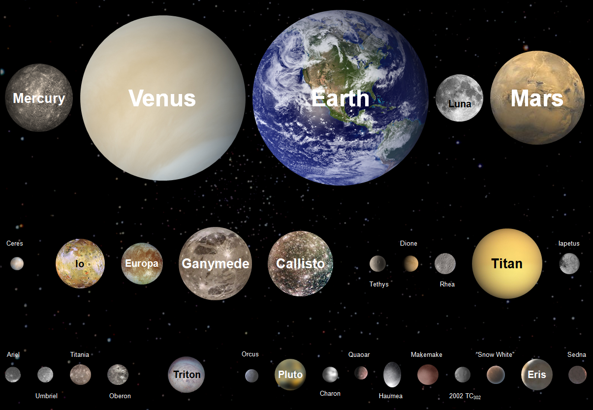 Select solid planets of the Solar System to scale | ● Planets by ...