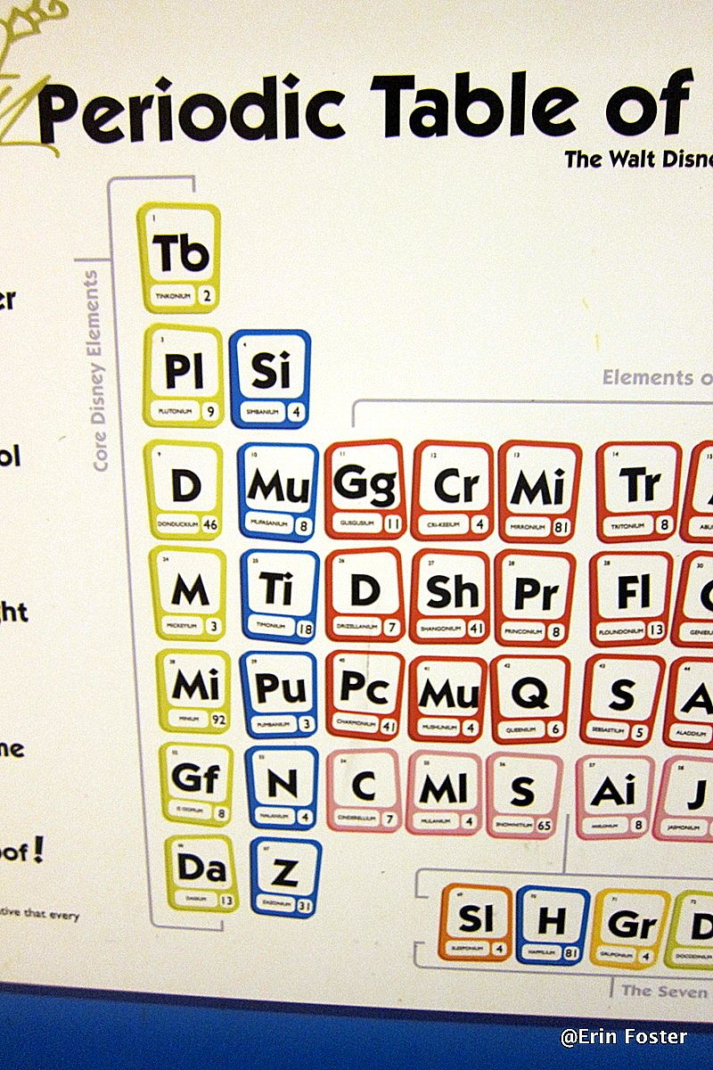 Periodic table of candy images periodic table images periodic table science pinterest candy periodic table and periodic table gamestrikefo images gamestrikefo Image collections
