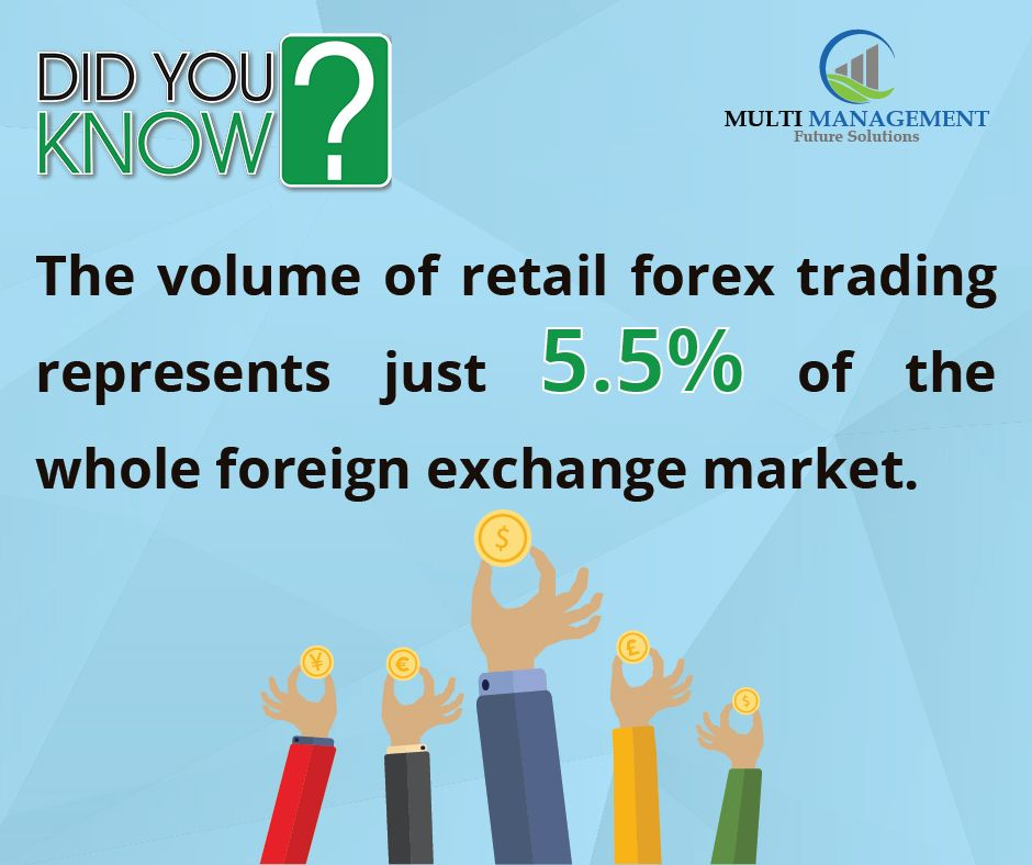 The Volume Of Retail Forex Trading Represents Just 5 5 Of The