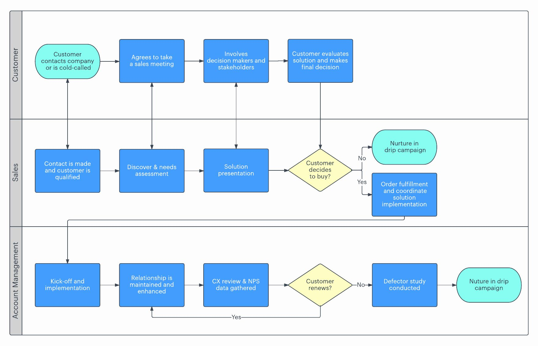 Sales Process Flow Chart Template New 7 Stages Of The Sales Cycle Process Flow Chart Process Flow Chart Template Process Flow Sales process flow chart template
