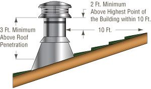 How To Figure Out Chimney Height Wood Stove Chimney Wood Stove Installation Wood Stove