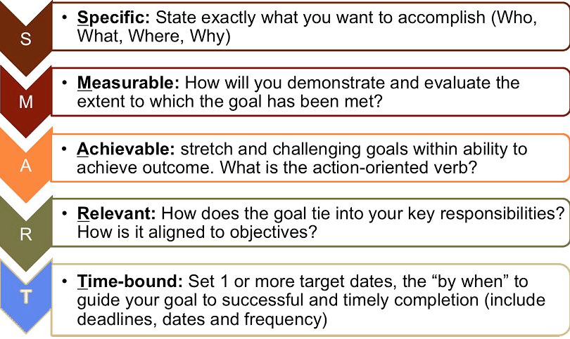 Smart Objectives Whether You Re Managing A Project Or A Person These Are The De Facto Guide To Measuring Su Smart Goals Examples Smart Goals Smart Objective