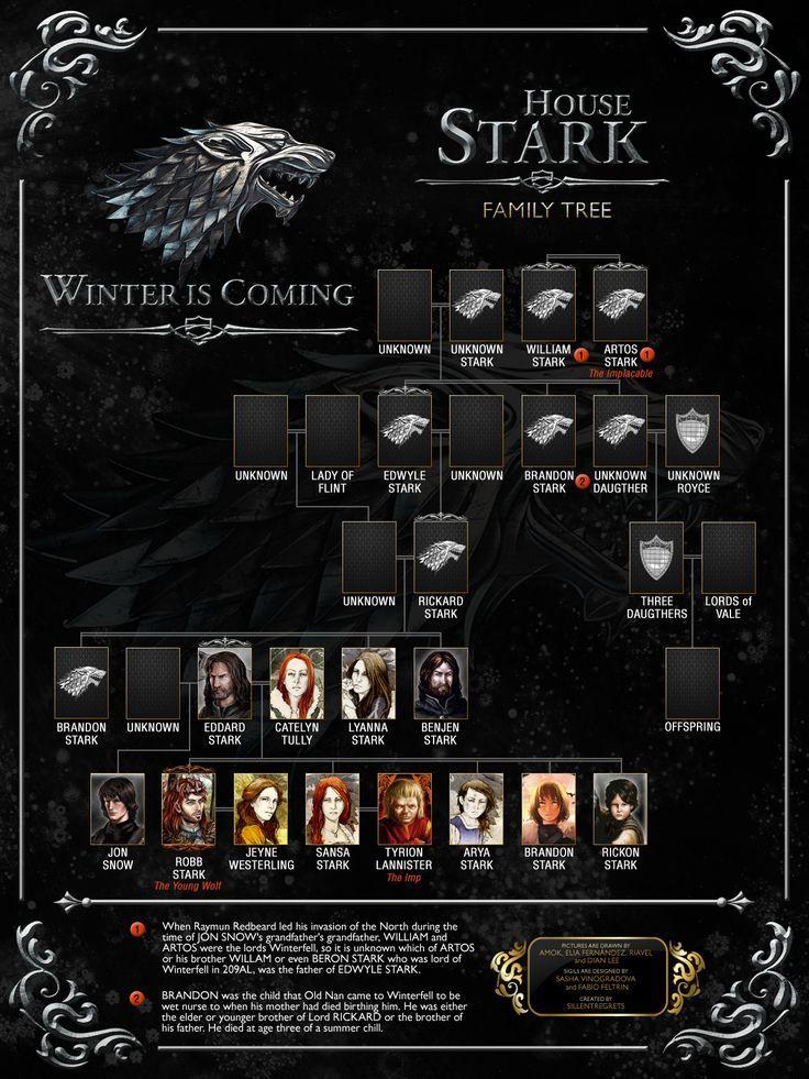 Resultado De Imagen Para Genealogy House Stark Genealogía Stark