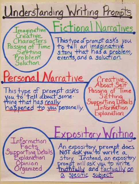 This is a great chart that informs students of what certain writing understanding writing prompts anchor chart expository fictional and personal narrative ccuart Images