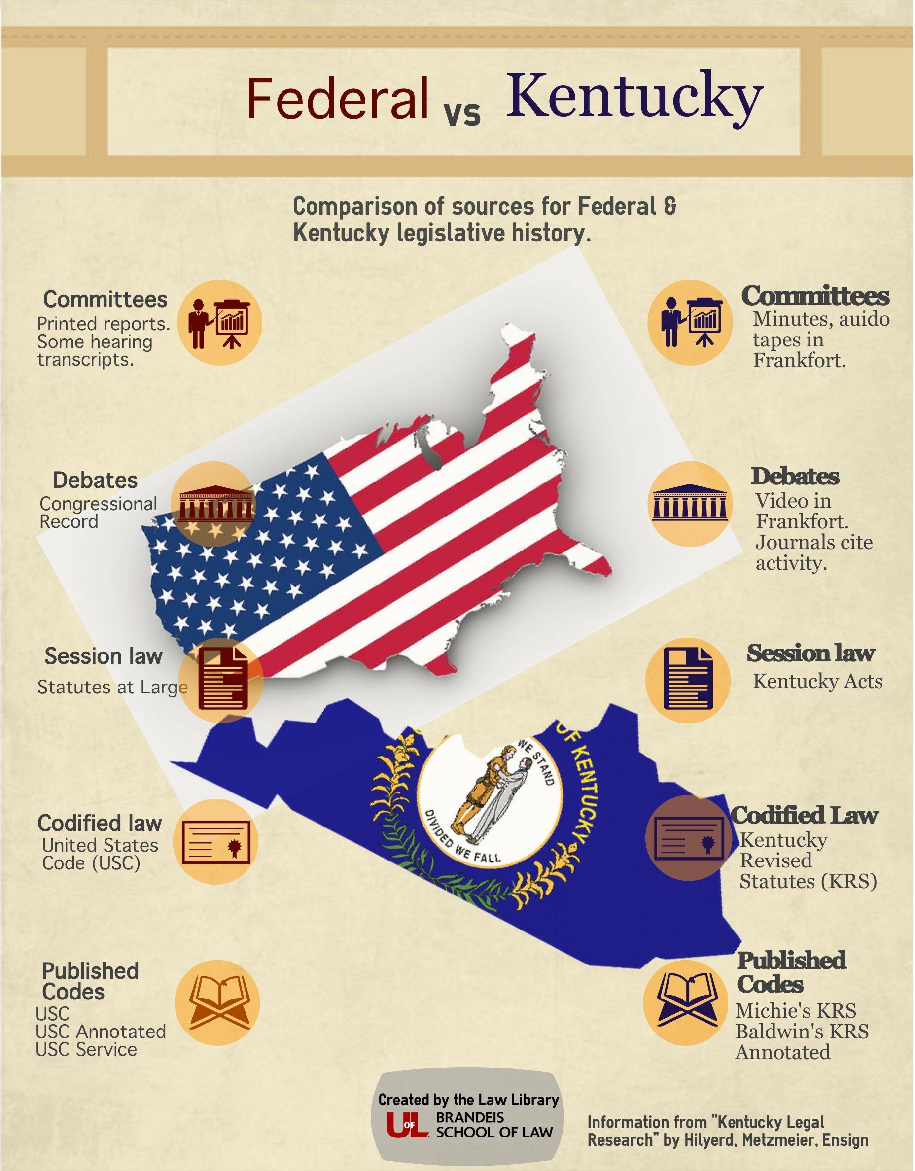 Legislative History Sources