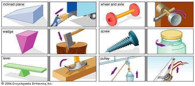 Kids Simple Machine Examples Simple Machines Pinterest Simple