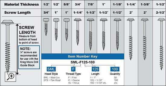 Kreg Jig Screw Size Selector Chart | kreg | Kreg screws