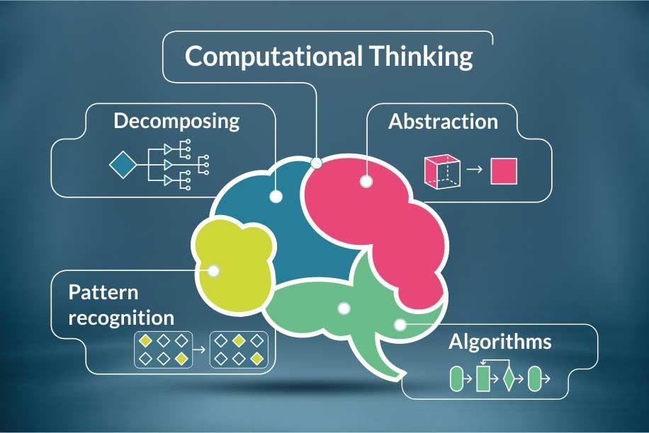 Pin By Martin Lana On Computational Thinking Computational