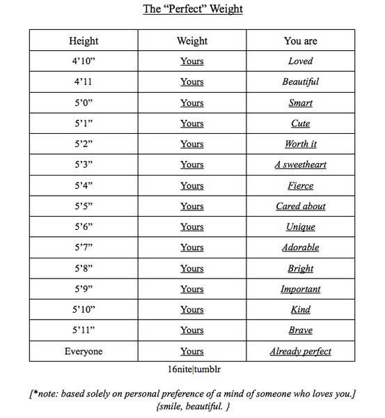 Your Perfect Weight 54 Pretty Much Nails It Wish List Fitness