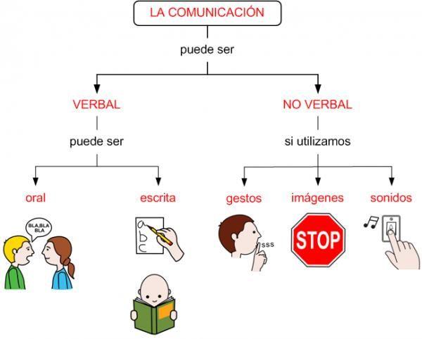 Que Es El Lenguaje Verbal Y No Verbal Con Ejemplos Lenguaje Verbal Comunicacion Verbal Elementos De La Comunicacion