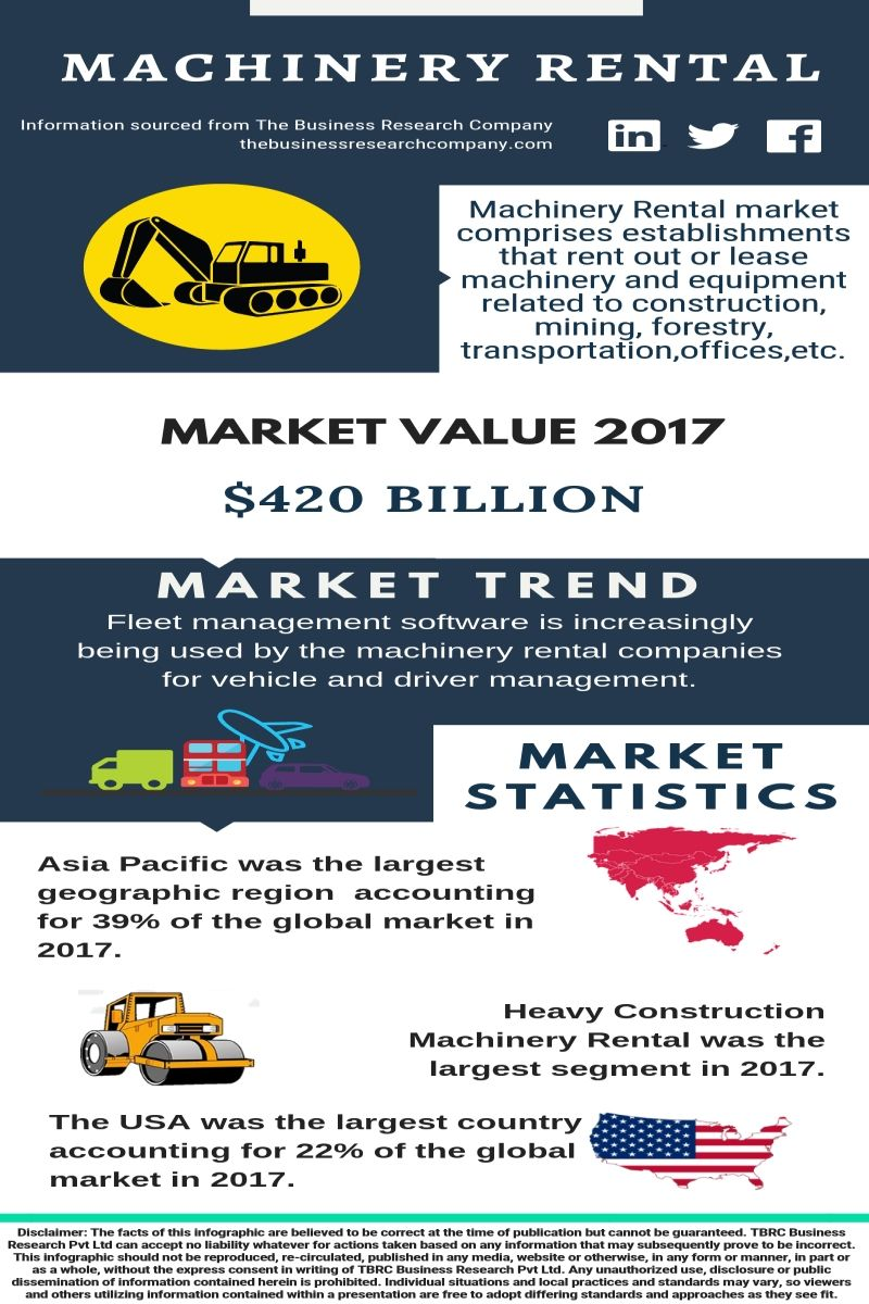 Machinery Rental Global Market Report Research Companies Marketing Business