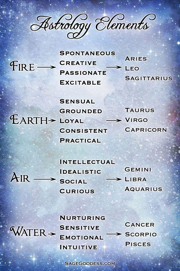 Astrology Elements