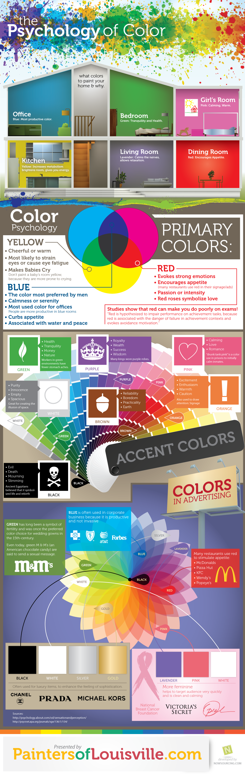 This infographic explains the psychology beneath popular home paint color  choices!