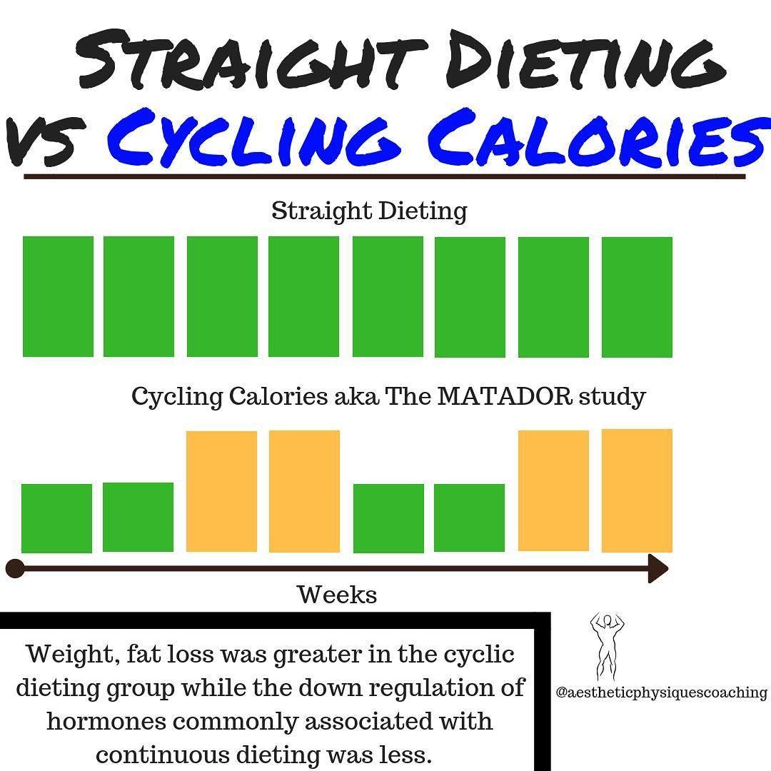 Pin On Diet What Diet