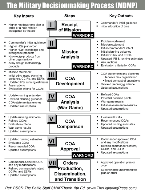 The Military Decisionmaking Process Mdmp Problem Statement Military Decision Making Process Military