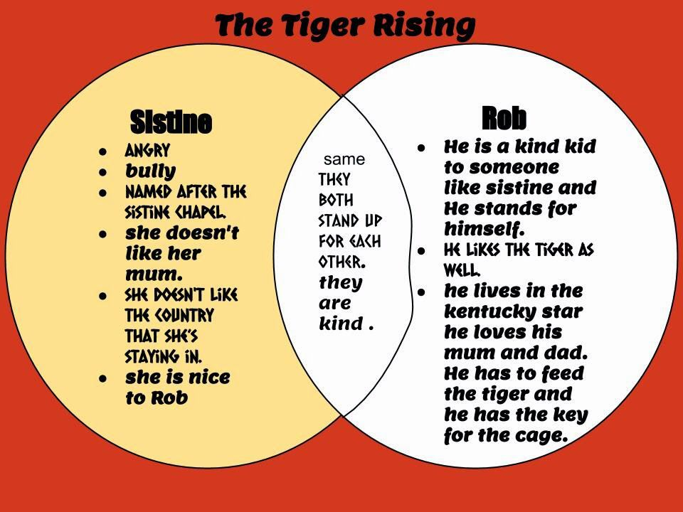 Comparing In Tiger Rising Tiger Rising Chapter Book