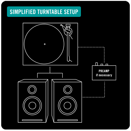 2d64f0d0616d1188fdffb2c3d864b55b a beginner's guide to turntables, from turntable lab turntables  at bayanpartner.co