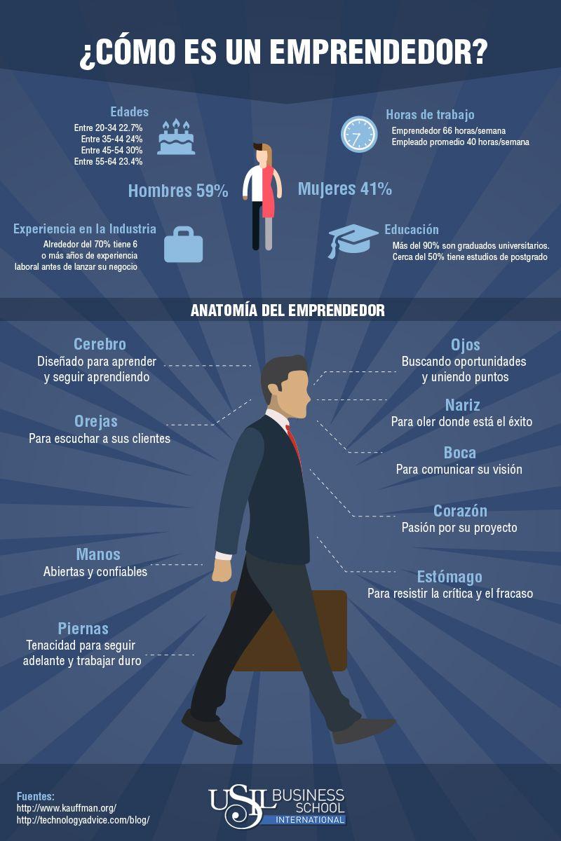 Anatomía del emprendedor   Secret of Success   Pinterest ...