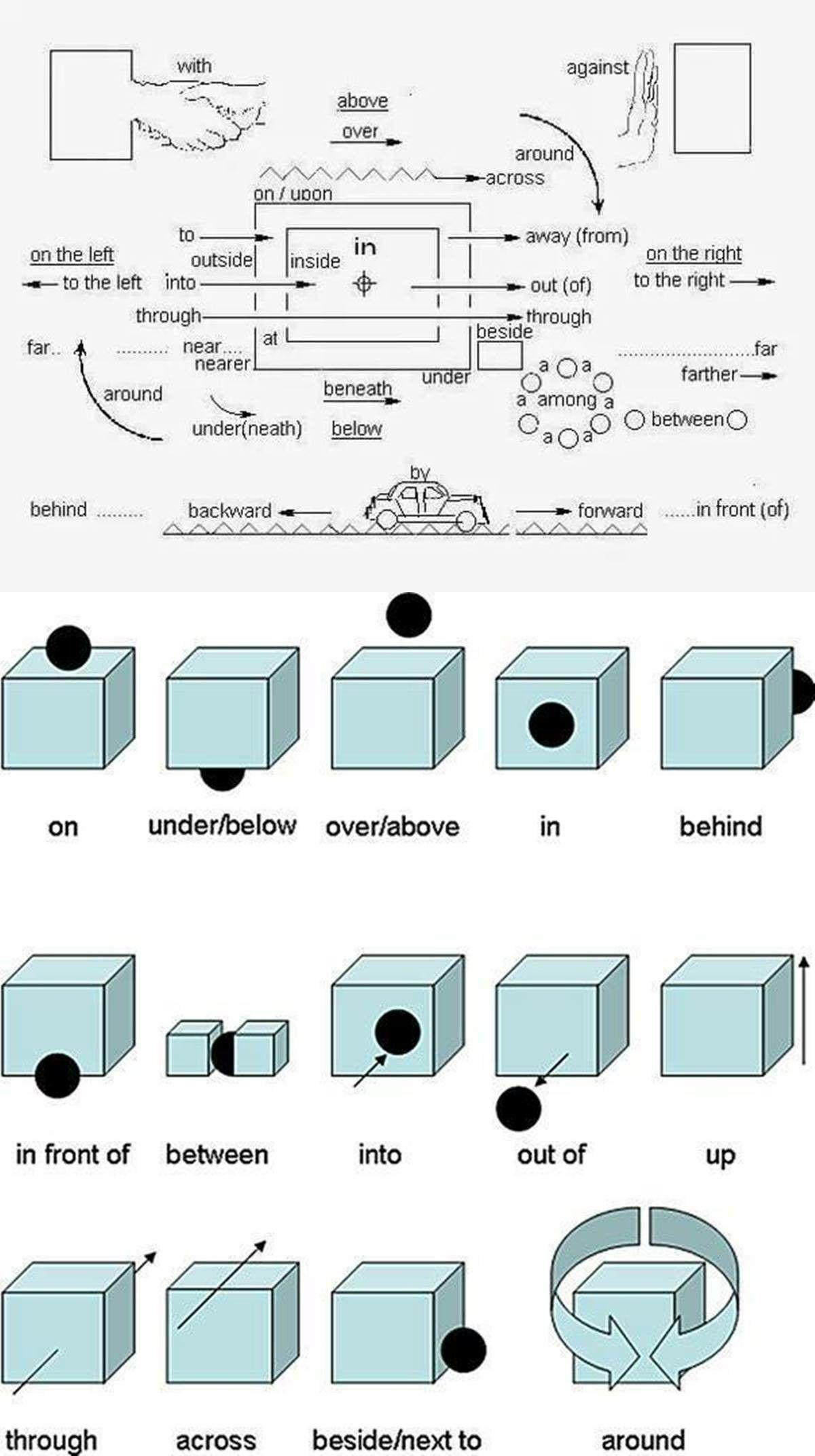 English Prepositions English Languages Vocabularies