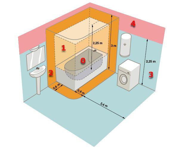 Volumes de protection dans une salle de bain normes Pinterest - volume salle de bains