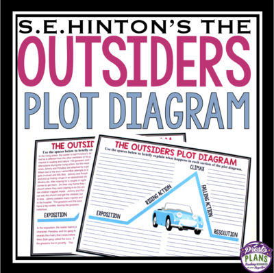 Outsiders Plot Diagram From Presto Plans On Teachersnotebook Com 2 Pages Use This Assignment As A Way For Stude Plot Diagram Presto Plans The Outsiders