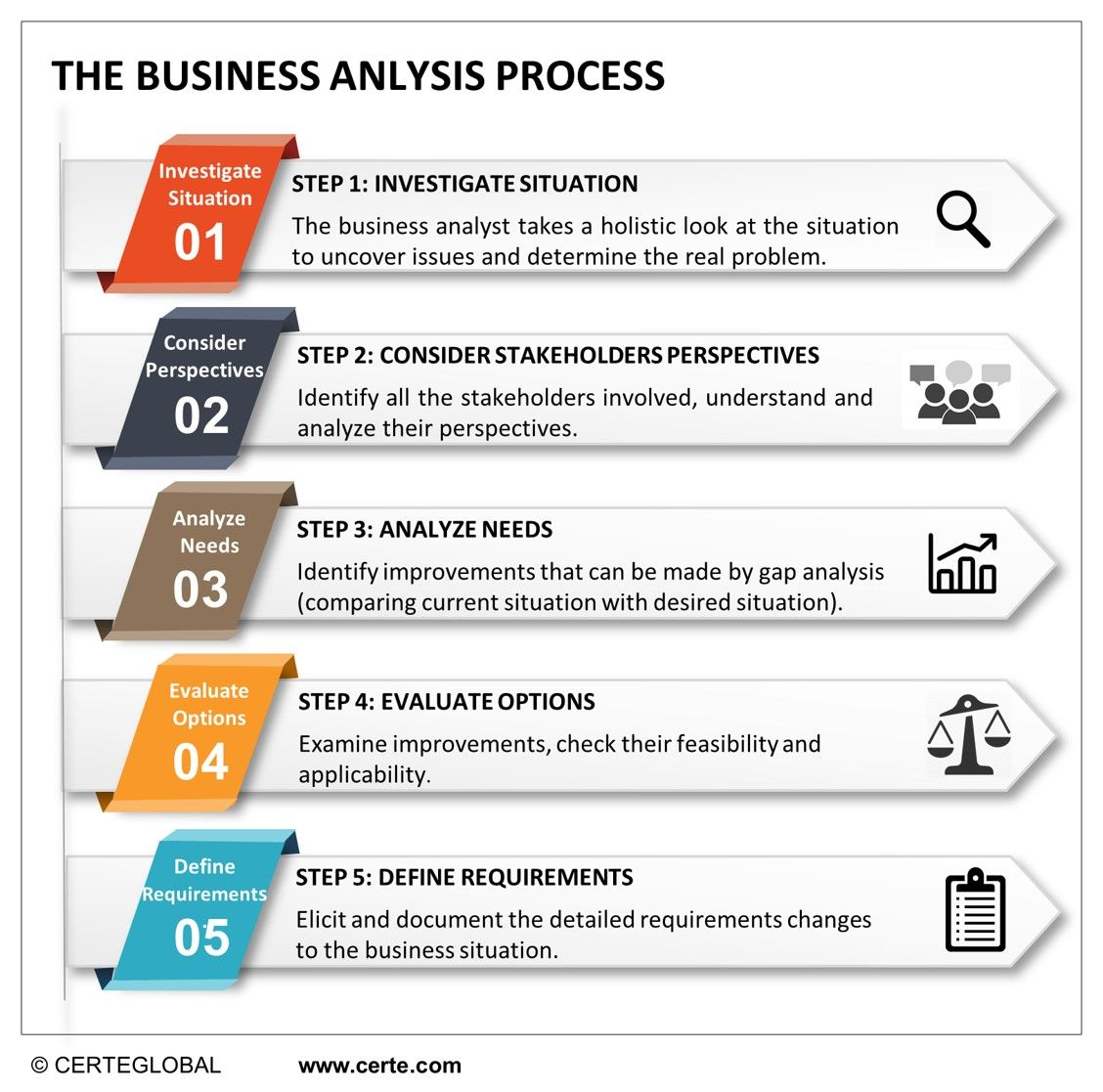 This Is A 5 Step Process For Business Analysis Certeglobal Business Analysis Business Analyst Business Savvy