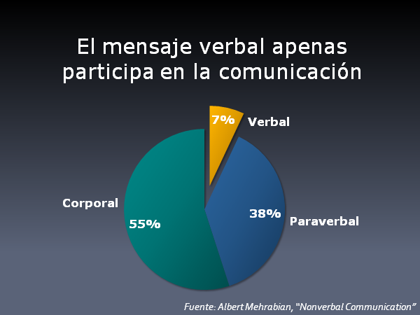 Sinfonia Verbal Y No Verbal 7 38 55 Verbal Neuromarketing Microexpresiones