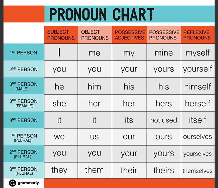 Personal Pronoun Chart With Number Gender English Pronouns Reflexive Pronoun Learn English Words