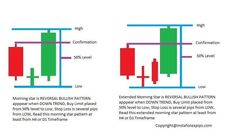 Trading Forex With Reversal Candlestick Patterns Trading Quotes