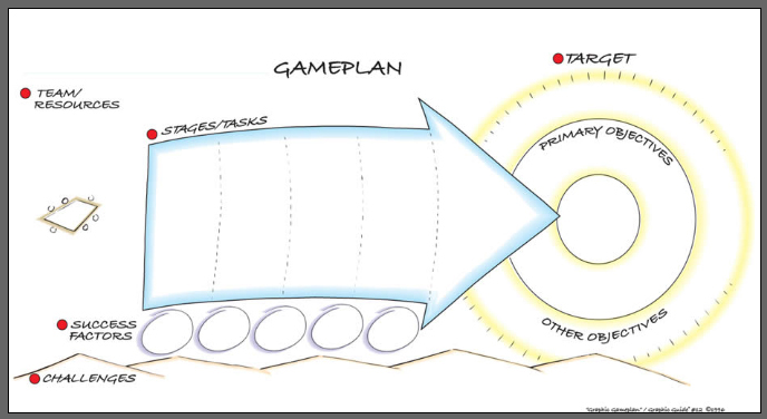 Graphic facilitation templates evaluation template for Facilitation plan template