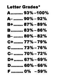 Letter Grades Percent % Education  Pinterest