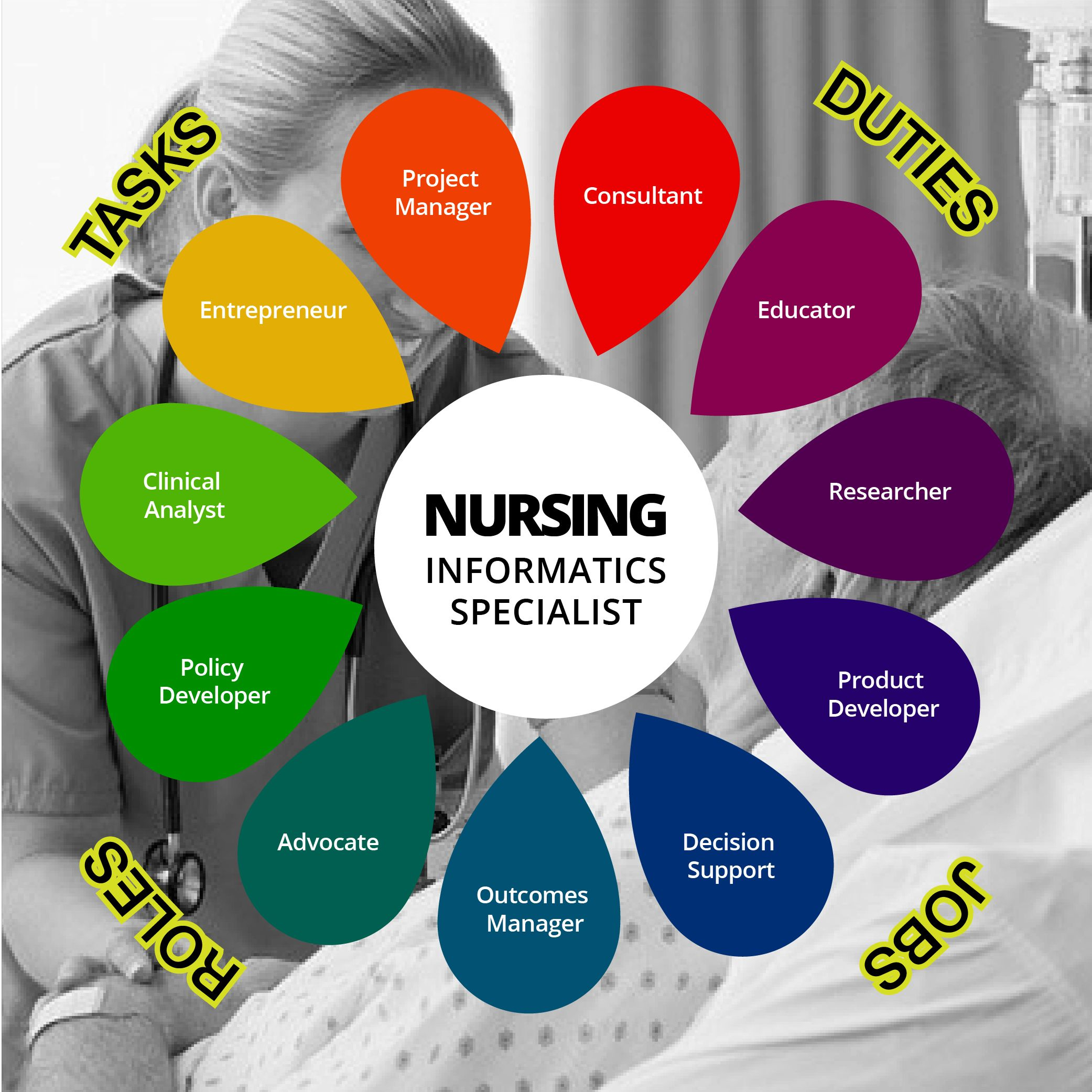 nursing informatics specialist infographic is one of the best infographics created in the health