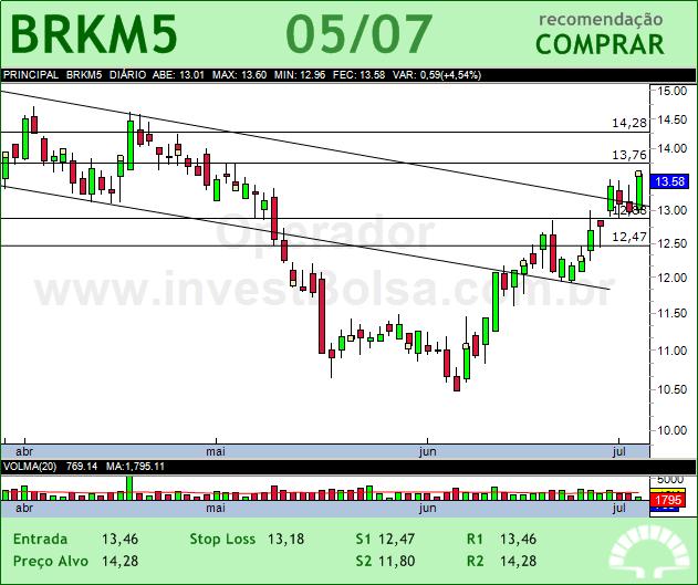 BRASKEM - BRKM5 - 05/07/2012 #BRKM5 #analises #bovespa