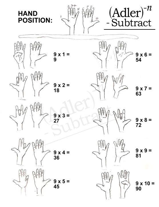 9 Times Table Hand Trick Math Tricks Teaching Multiplication Multiplication Tricks