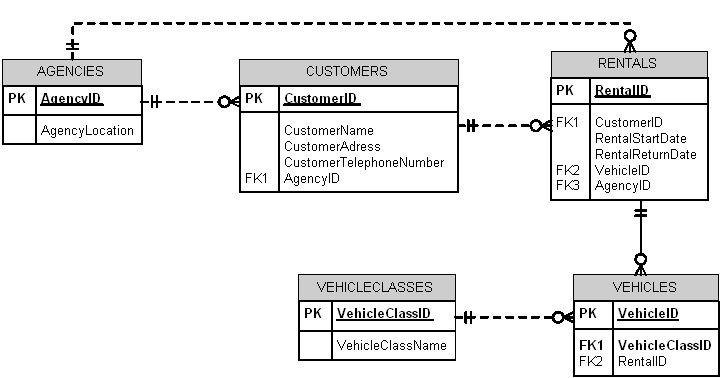 Image result for er diagram for car rental system class
