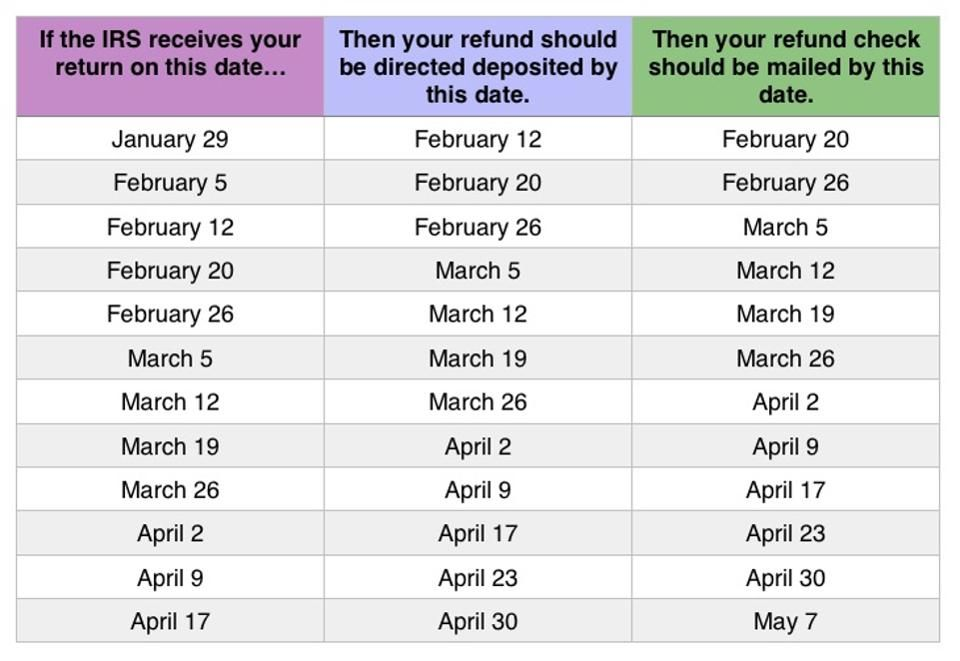 2018 tax refund chart can help you guess when you ll receive your