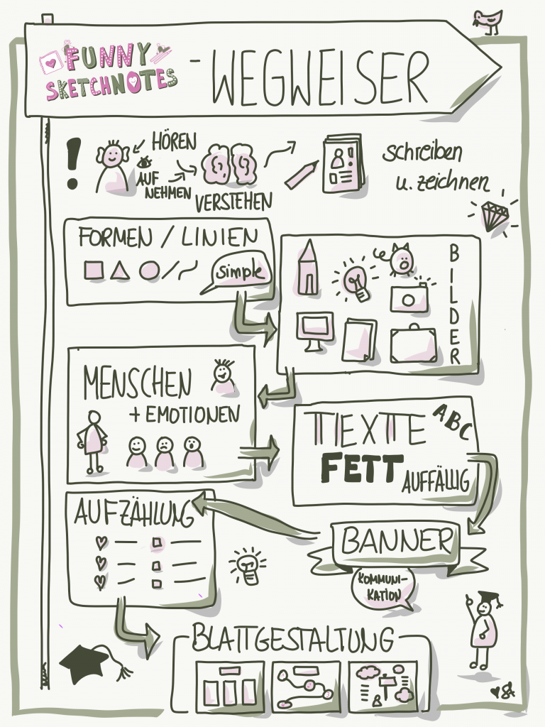 Sketchnotes Anleitung Mit Dieser Kleinen Sketchnotes Einfuhrung Lernst Du Die Schule Sketchnotes Schule In 2020 Anleitungen Skizze Notizen Plakat Gestalten