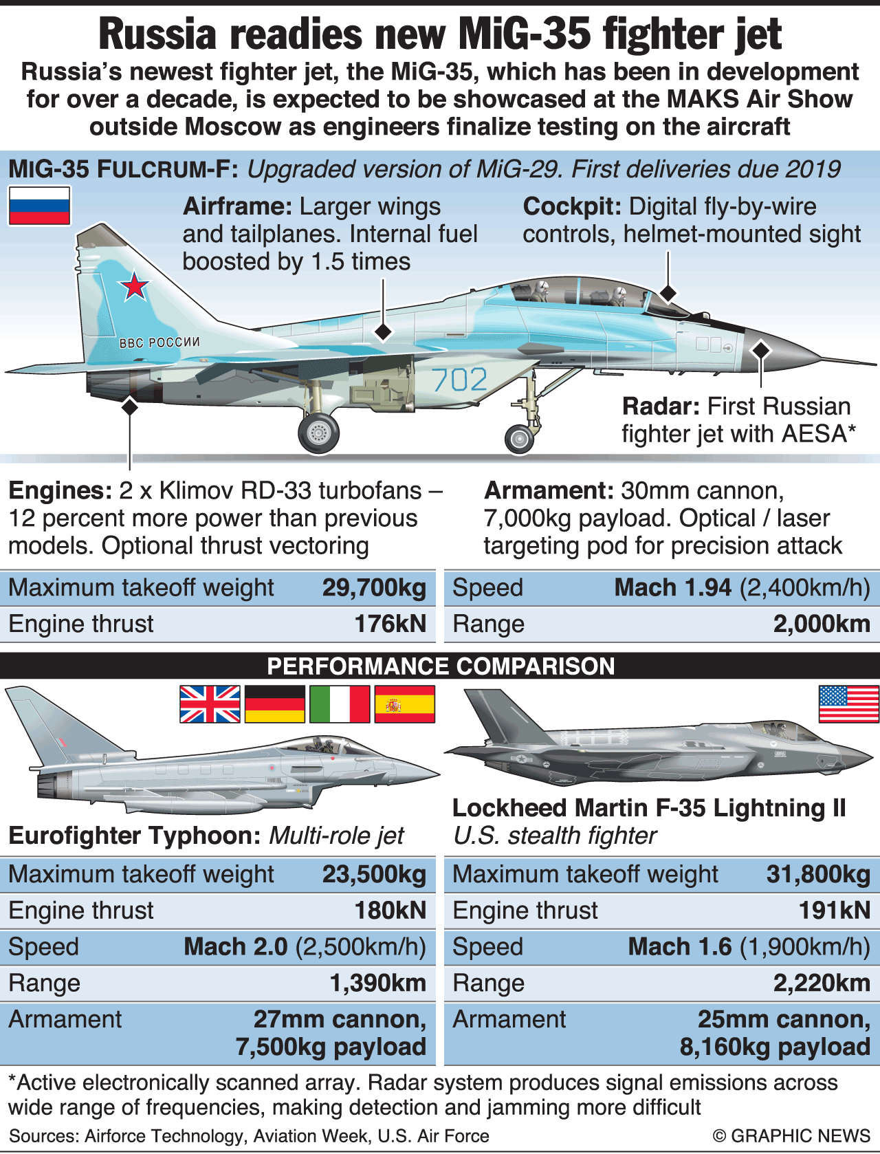 MILITARY: MiG-35 profile infographic | Military Aircraft