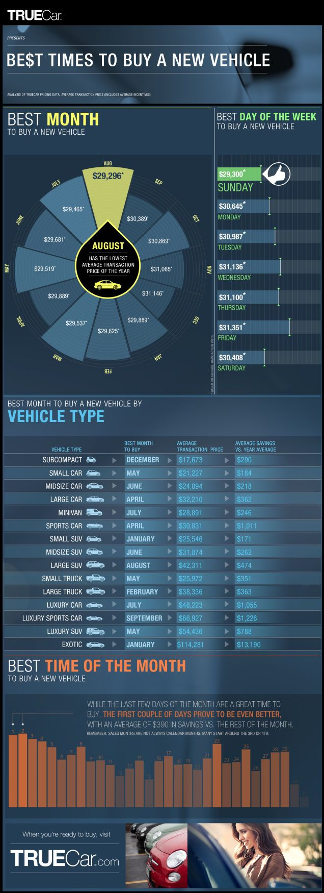 this infographic reveals the best times to buy a new car tips tricks pinterest voiture. Black Bedroom Furniture Sets. Home Design Ideas