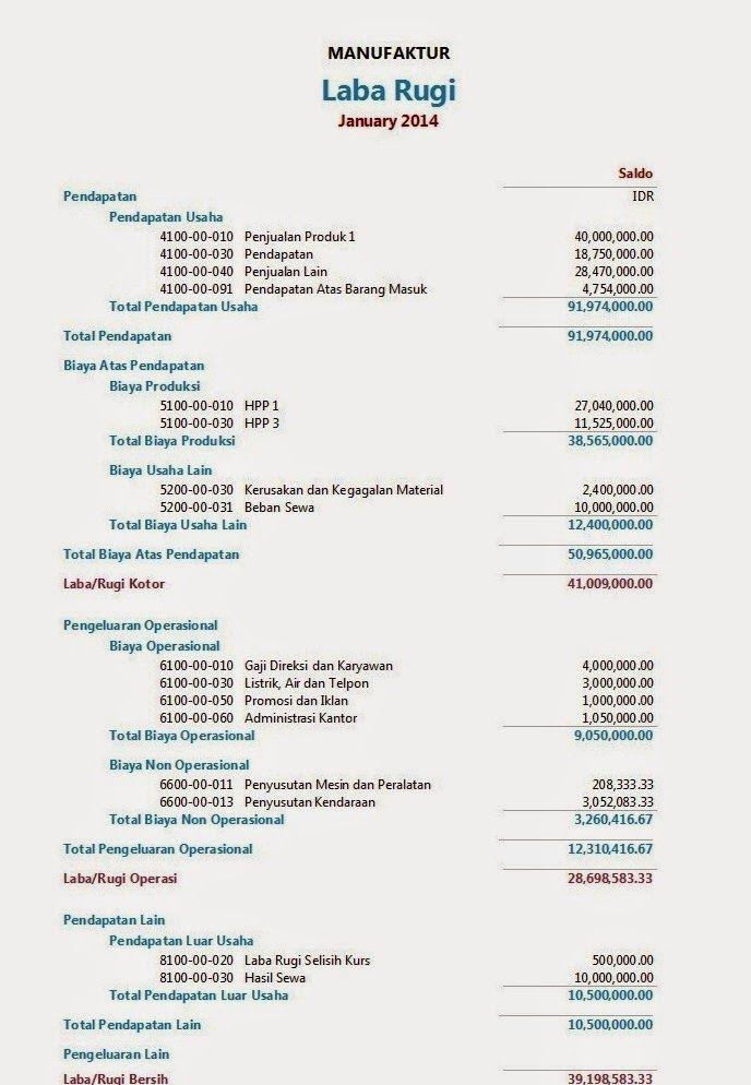 Akuntansi Keuangan Laporan Laba Rugi Akuntansi Keuangan Laporan Laba Rugi Buku Keuangan
