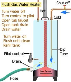 How To Flush Gas And Electric Water Heaters Heater