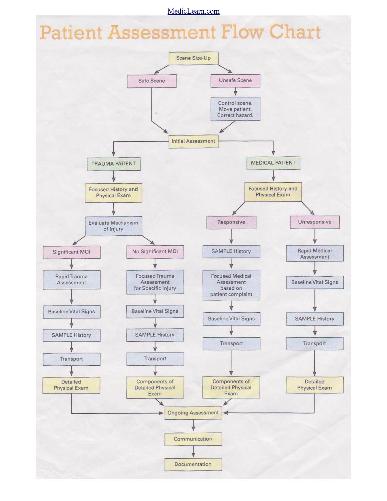 2d74a0a5c1dcdc7d20e3e80f11c012c6 assessment flow chart emt stuff pinterest emergency medical