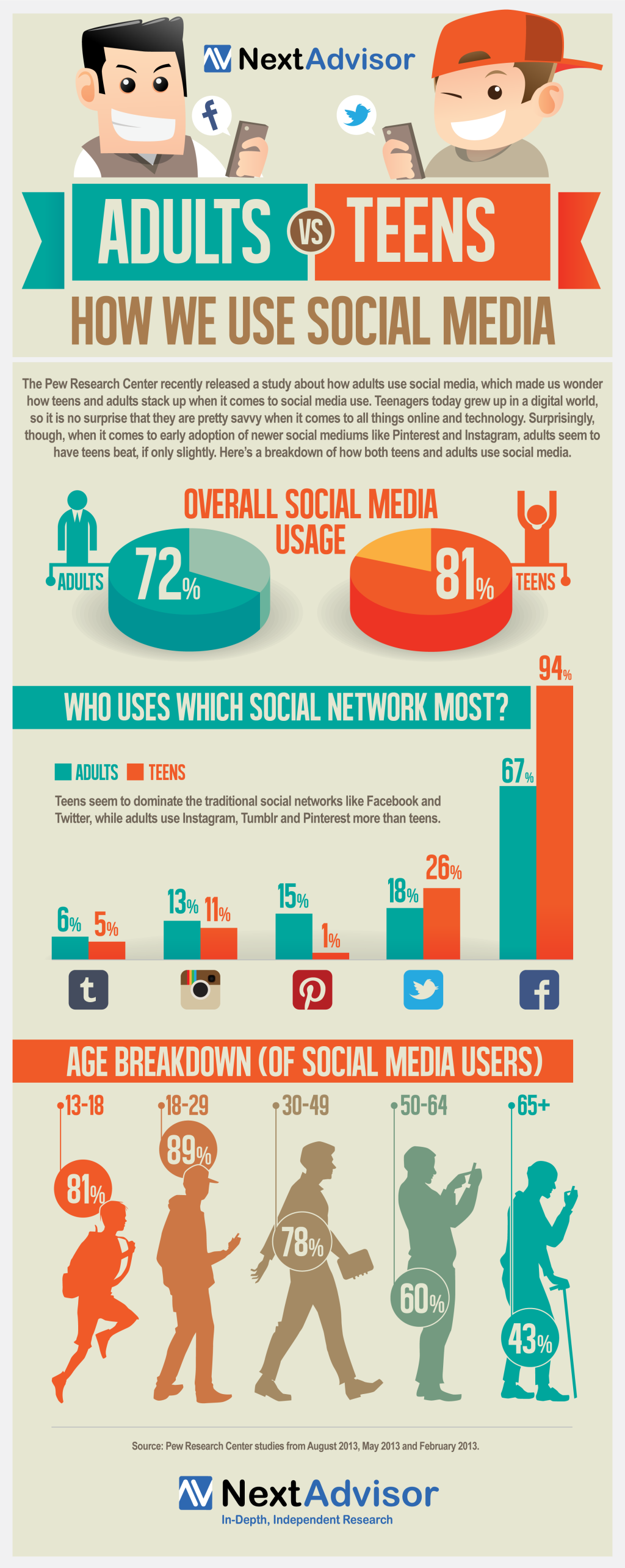 Social Media User Demographics: Kids Are From Facebook, Adults Are ...