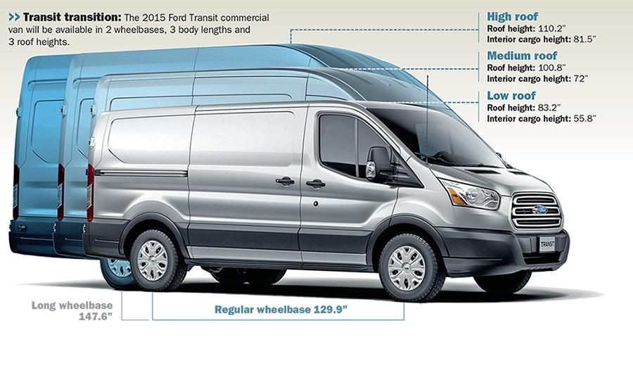 The Transit Van Family Represents A Change For Ford Almost As