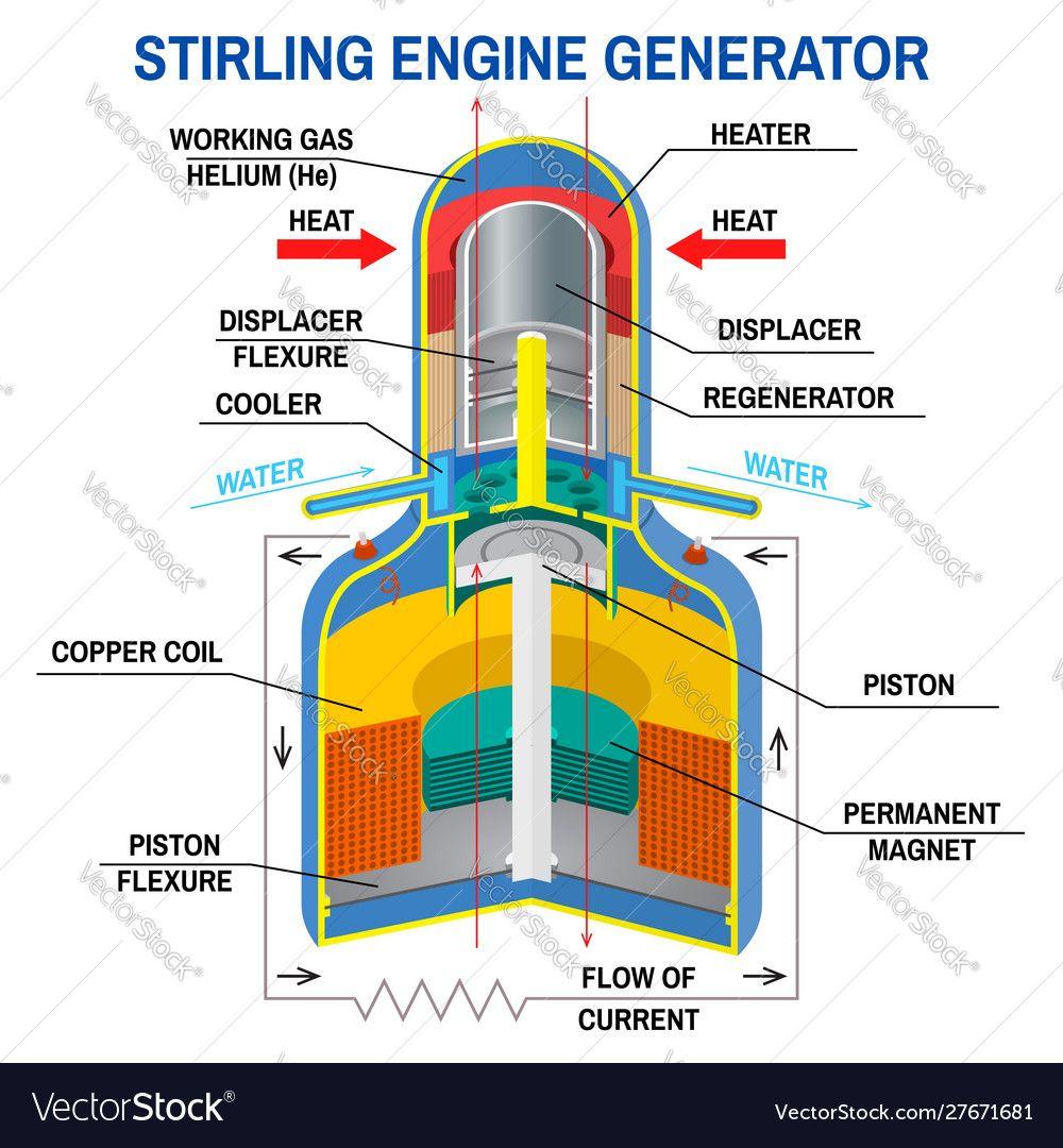 Stirling Engine Generator Diagram Device Vector Image Sponsored