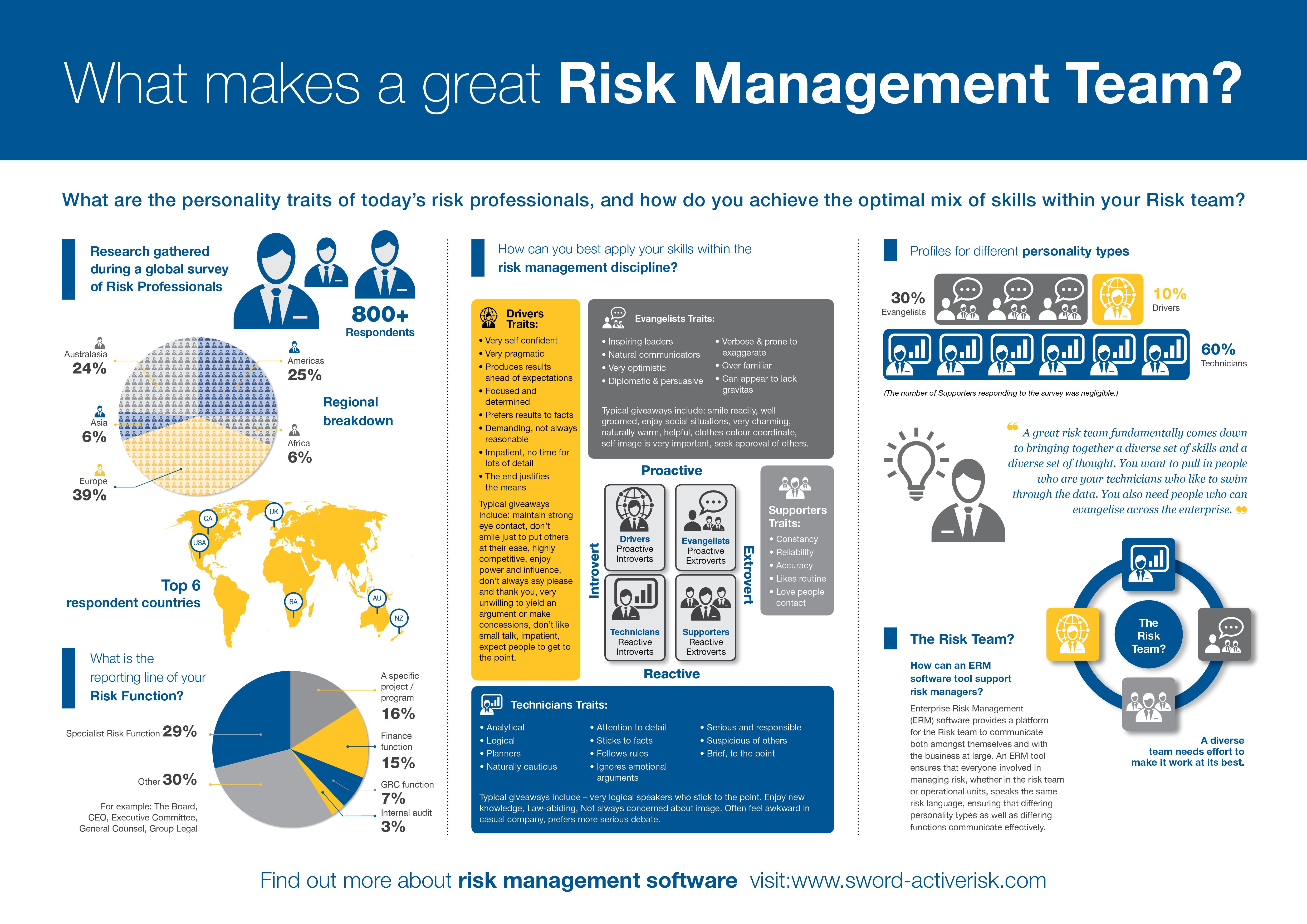 Risk Management Team