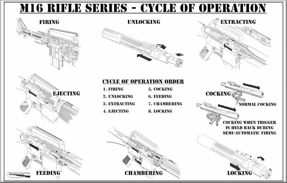 M16 Cycle Of Operations 2311 Ammo Tech Pinterest