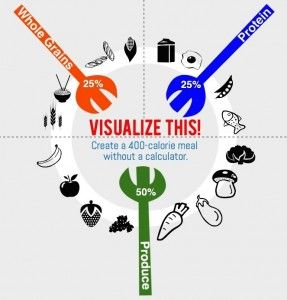 Visualize Your Plate Guide - https://dawnjacksonblatner.com/cool-stuff/visualize-your-plate/