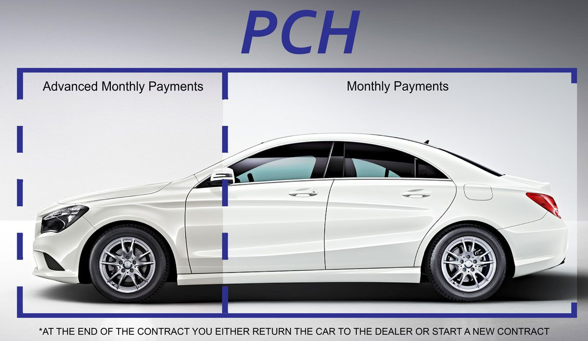 What Is A Personal Contract Hire Pch Agreement For More