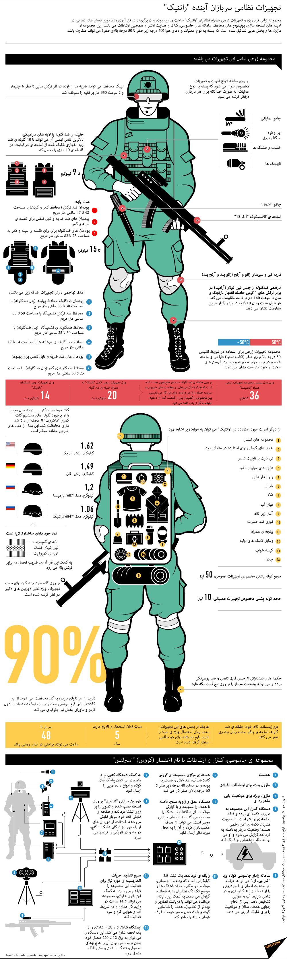 """تجهیزات نظامی سربازان آینده """"راتنیک"""""""